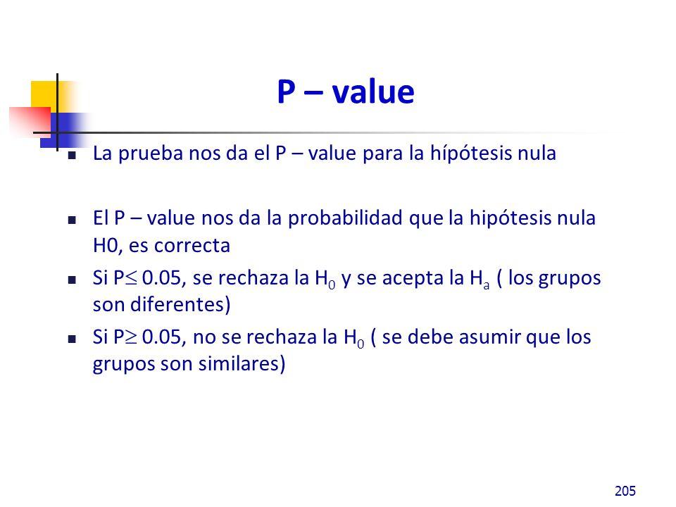 P – value La prueba nos da el P – value para la hípótesis nula El P – value nos da la probabilidad que la hipótesis nula H0, es correcta Si P 0.05, se rechaza la H 0 y se acepta la H a ( los grupos son diferentes) Si P 0.05, no se rechaza la H 0 ( se debe asumir que los grupos son similares) 205