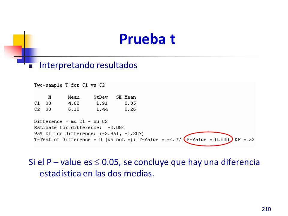 Prueba t Interpretando resultados Si el P – value es 0.05, se concluye que hay una diferencia estadística en las dos medias.