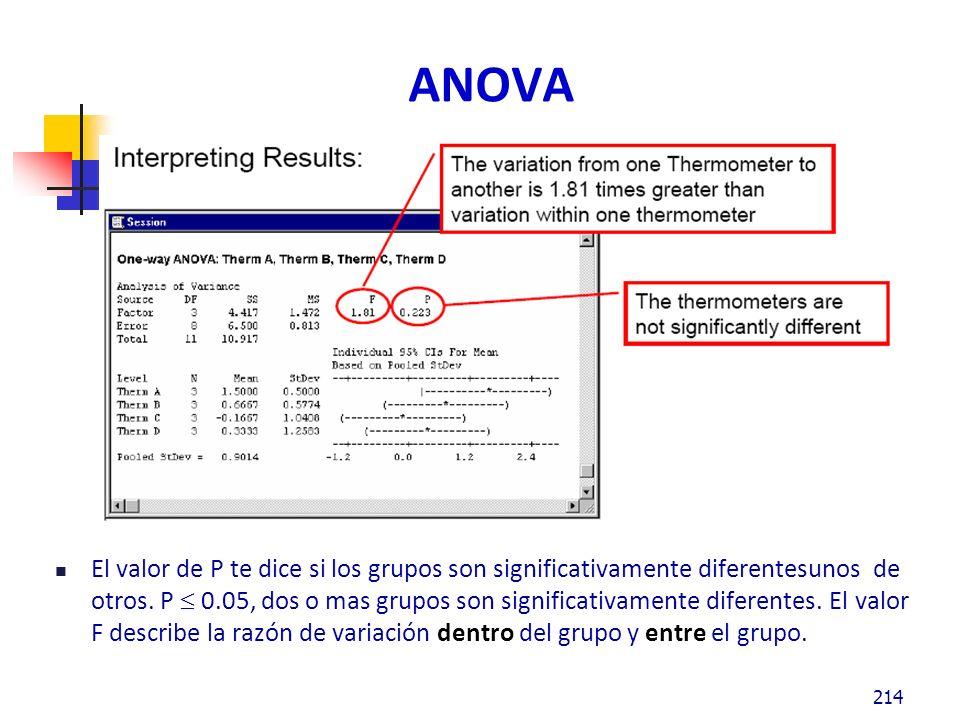 ANOVA El valor de P te dice si los grupos son significativamente diferentesunos de otros.