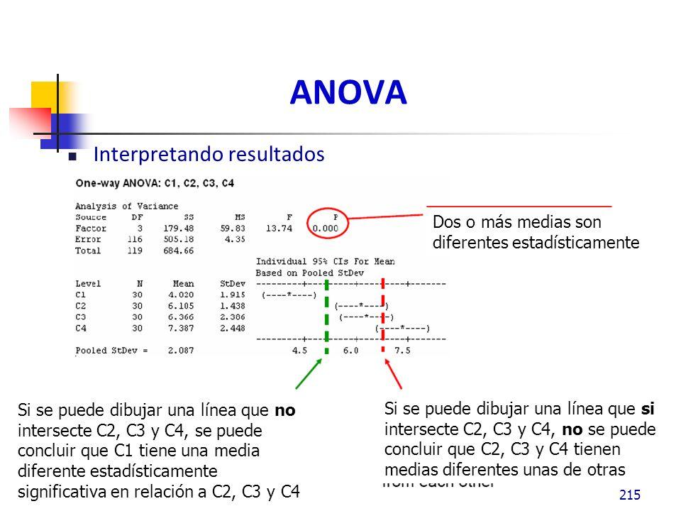 ANOVA Interpretando resultados 215 Si se puede dibujar una línea que no intersecte C2, C3 y C4, se puede concluir que C1 tiene una media diferente estadísticamente significativa en relación a C2, C3 y C4 Si se puede dibujar una línea que si intersecte C2, C3 y C4, no se puede concluir que C2, C3 y C4 tienen medias diferentes unas de otras Dos o más medias son diferentes estadísticamente