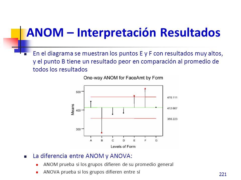 ANOM – Interpretación Resultados En el diagrama se muestran los puntos E y F con resultados muy altos, y el punto B tiene un resultado peor en comparación al promedio de todos los resultados La diferencia entre ANOM y ANOVA: ANOM prueba si los grupos difieren de su promedio general ANOVA prueba si los grupos difieren entre sí 221