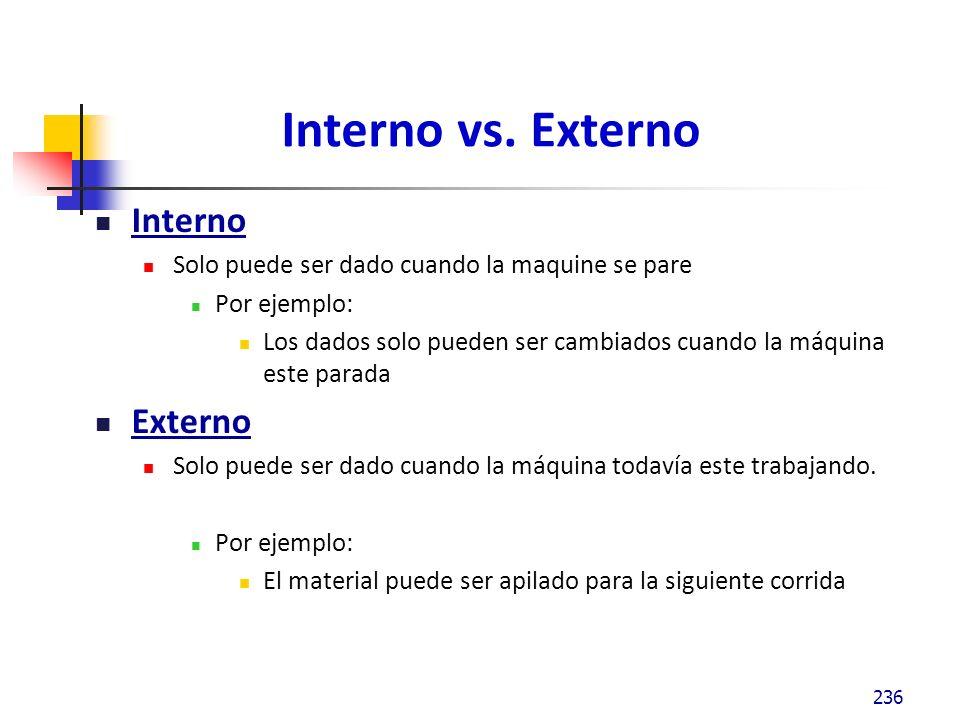 Interno vs.