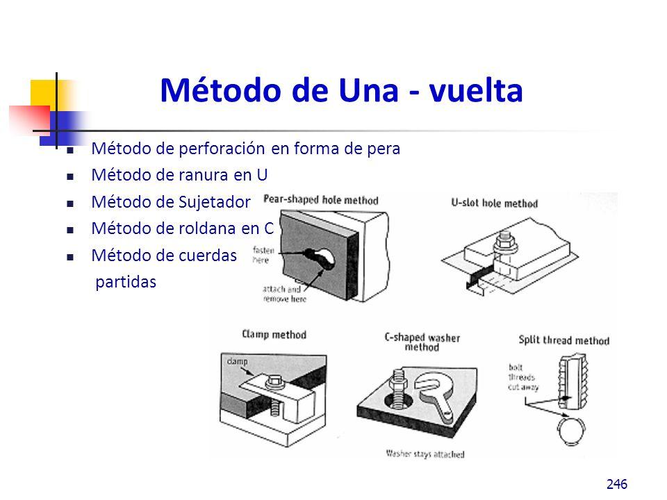 Método de Una - vuelta Método de perforación en forma de pera Método de ranura en U Método de Sujetador Método de roldana en C Método de cuerdas partidas 246