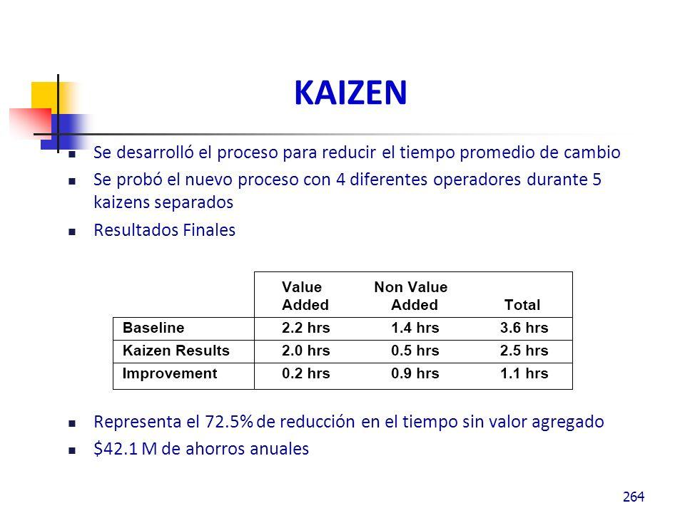 KAIZEN Se desarrolló el proceso para reducir el tiempo promedio de cambio Se probó el nuevo proceso con 4 diferentes operadores durante 5 kaizens separados Resultados Finales Representa el 72.5% de reducción en el tiempo sin valor agregado $42.1 M de ahorros anuales 264