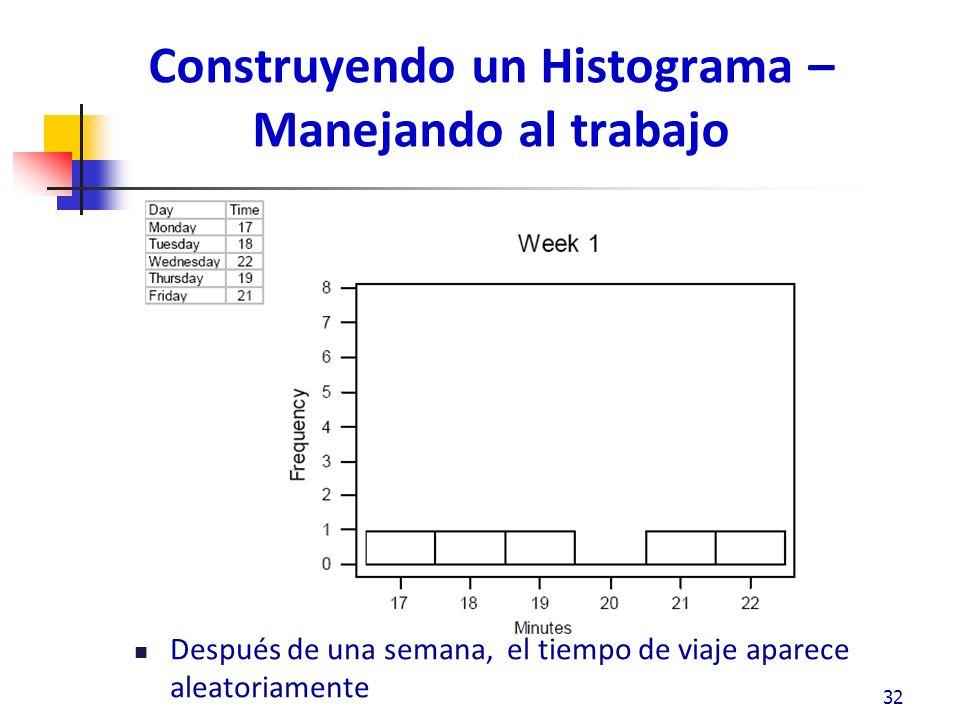Construyendo un Histograma – Manejando al trabajo Después de una semana, el tiempo de viaje aparece aleatoriamente 32