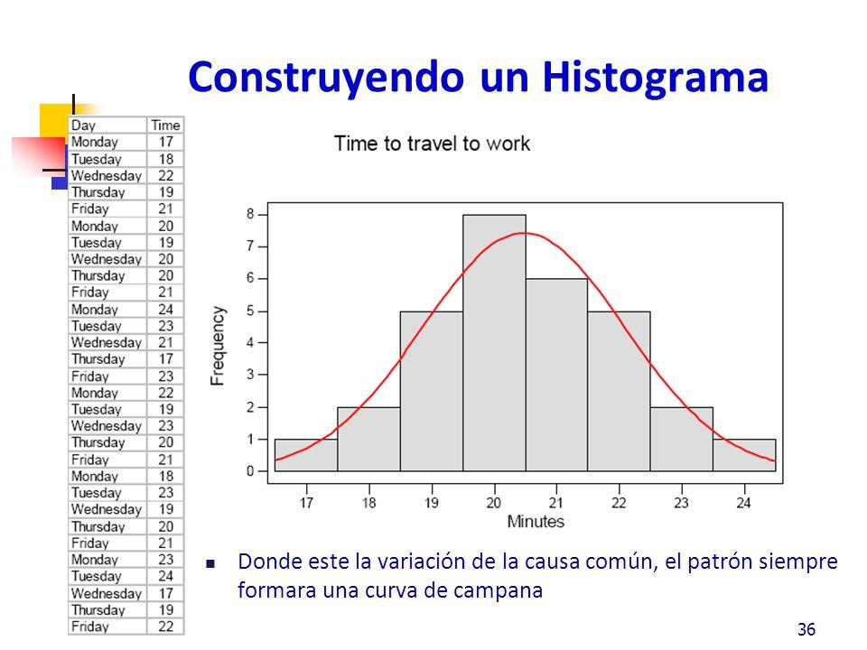 Donde este la variación de la causa común, el patrón siempre formara una curva de campana 36 Construyendo un Histograma
