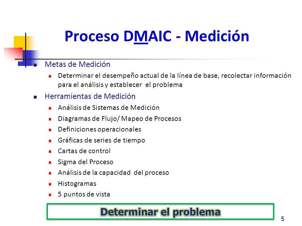 Proceso DMAIC - Medición Metas de Medición Determinar el desempeño actual de la línea de base, recolectar información para el análisis y establecer el problema Herramientas de Medición Análisis de Sistemas de Medición Diagramas de Flujo/ Mapeo de Procesos Definiciones operacionales Gráficas de series de tiempo Cartas de control Sigma del Proceso Análisis de la capacidad del proceso Histogramas 5 puntos de vista 5