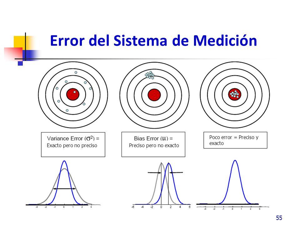 Error del Sistema de Medición 55 Exacto pero no precisoPreciso pero no exacto Poco error = Preciso y exacto