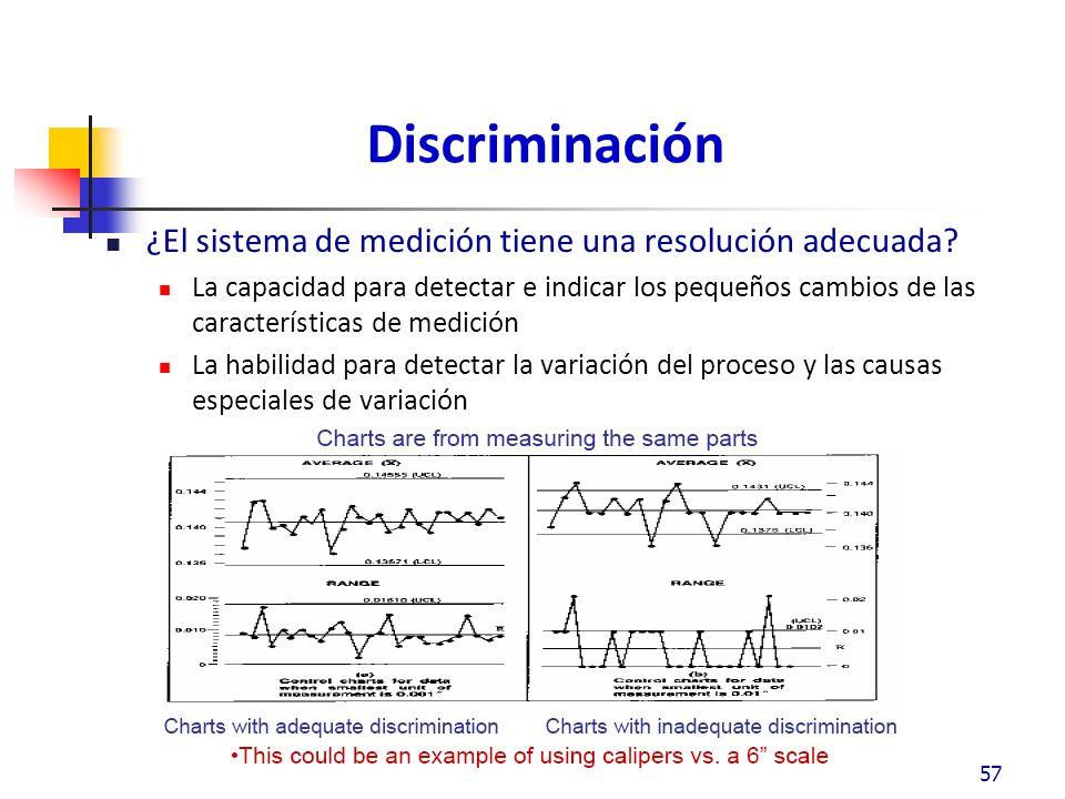 Discriminación ¿El sistema de medición tiene una resolución adecuada.