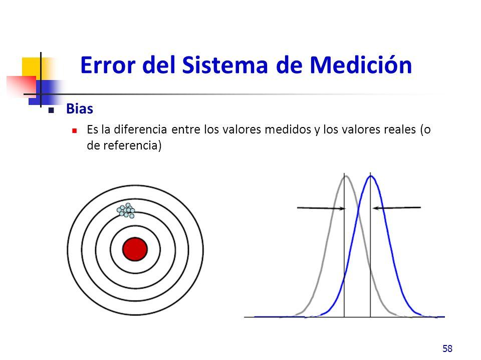 Error del Sistema de Medición Bias Es la diferencia entre los valores medidos y los valores reales (o de referencia) 58