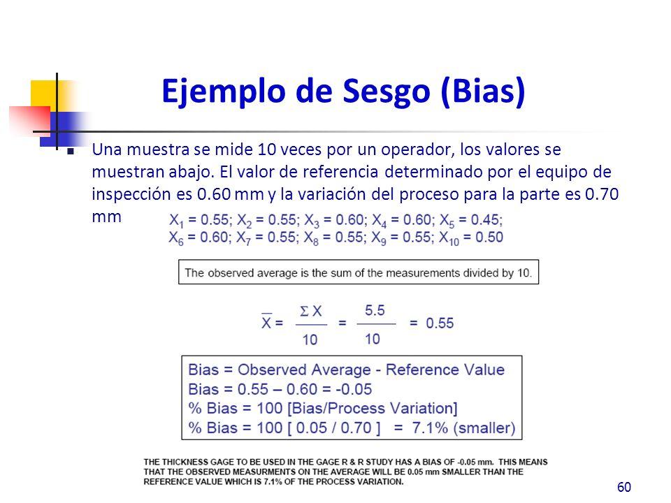 Ejemplo de Sesgo (Bias) Una muestra se mide 10 veces por un operador, los valores se muestran abajo.