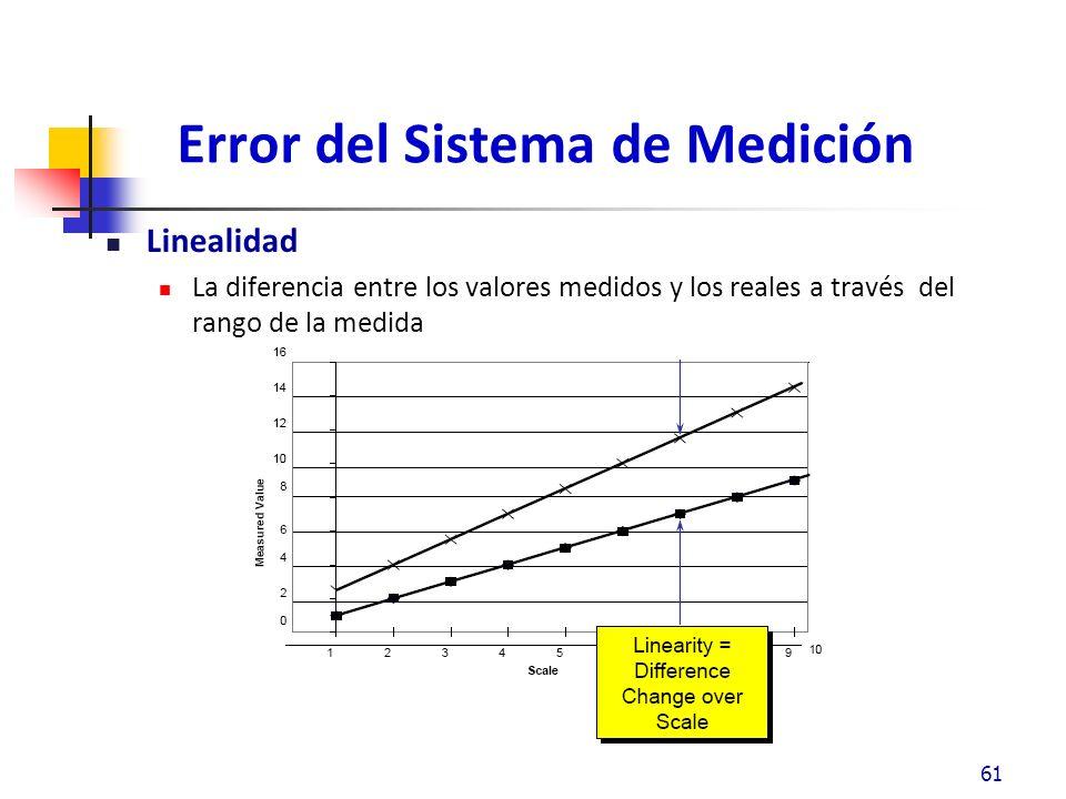 Error del Sistema de Medición Linealidad La diferencia entre los valores medidos y los reales a través del rango de la medida 61