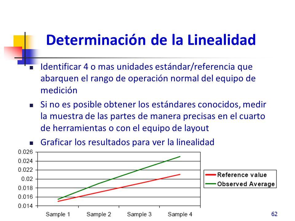 Determinación de la Linealidad Identificar 4 o mas unidades estándar/referencia que abarquen el rango de operación normal del equipo de medición Si no es posible obtener los estándares conocidos, medir la muestra de las partes de manera precisas en el cuarto de herramientas o con el equipo de layout Graficar los resultados para ver la linealidad 62