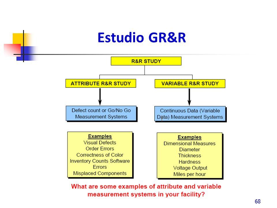 Estudio GR&R 68