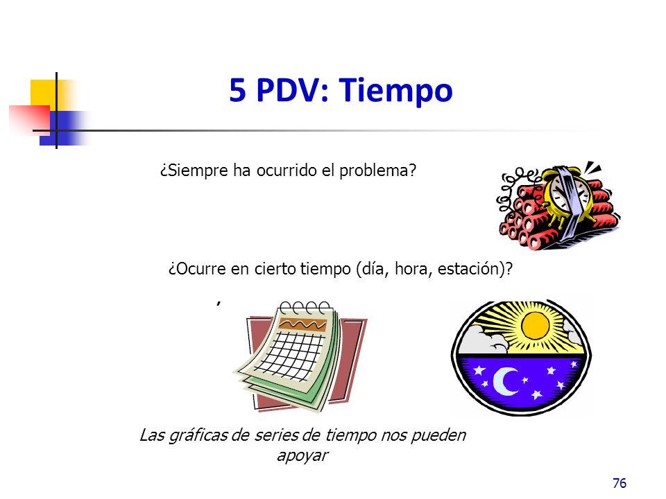 5 PDV: Tiempo 76 ¿Siempre ha ocurrido el problema.