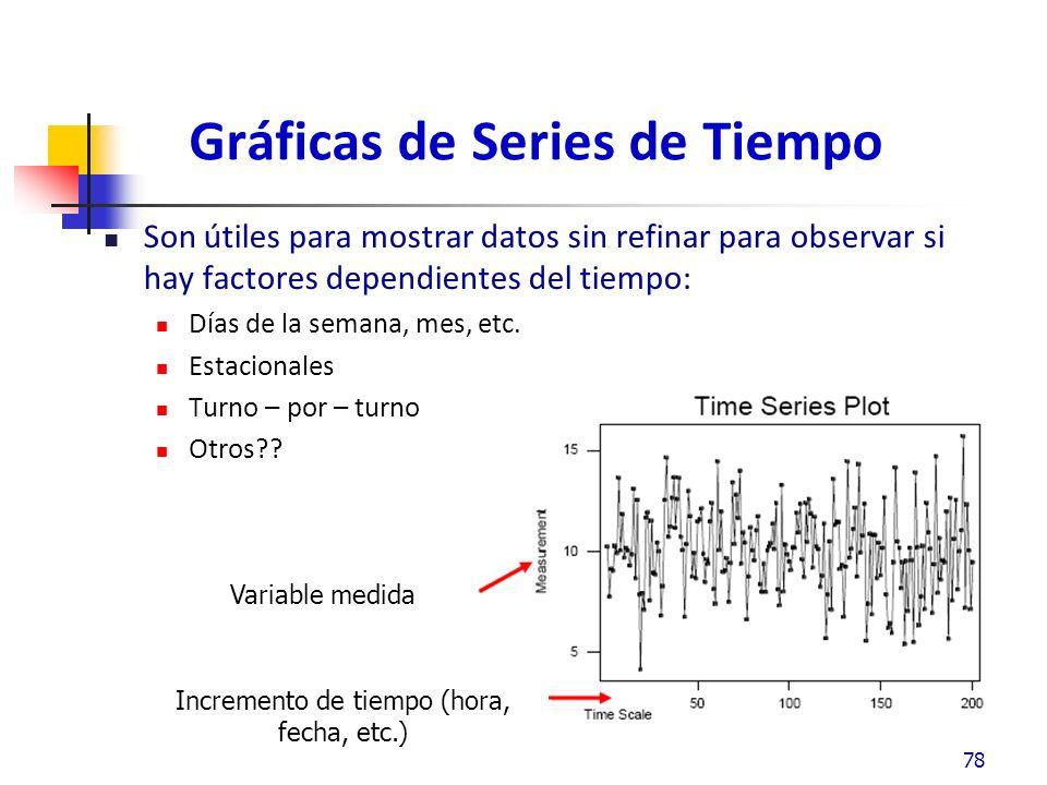 Gráficas de Series de Tiempo Son útiles para mostrar datos sin refinar para observar si hay factores dependientes del tiempo: Días de la semana, mes, etc.