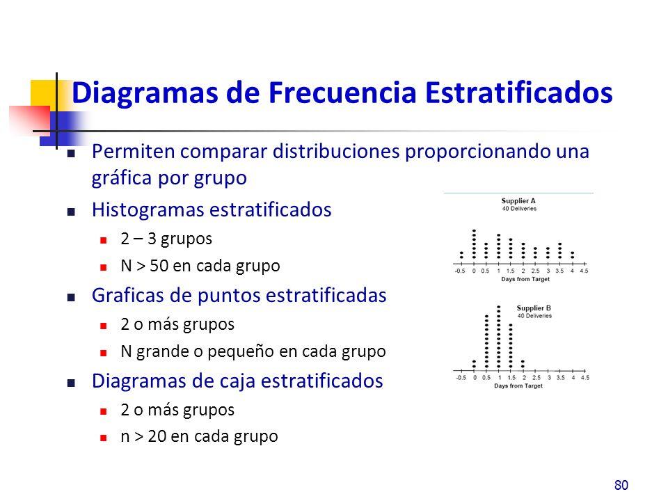 Diagramas de Frecuencia Estratificados Permiten comparar distribuciones proporcionando una gráfica por grupo Histogramas estratificados 2 – 3 grupos N > 50 en cada grupo Graficas de puntos estratificadas 2 o más grupos N grande o pequeño en cada grupo Diagramas de caja estratificados 2 o más grupos n > 20 en cada grupo 80