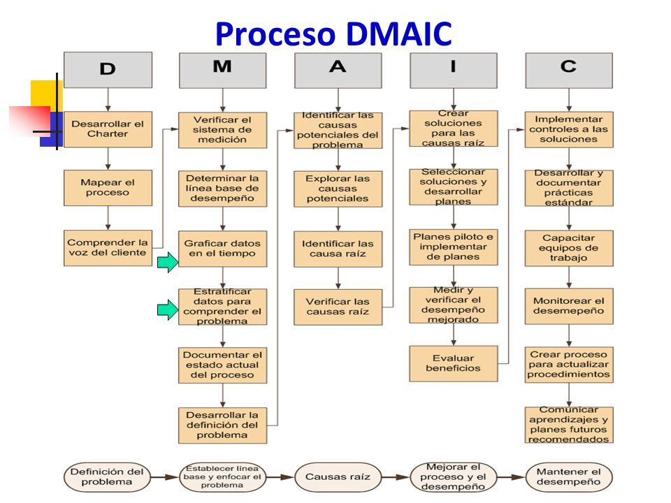 Proceso DMAIC