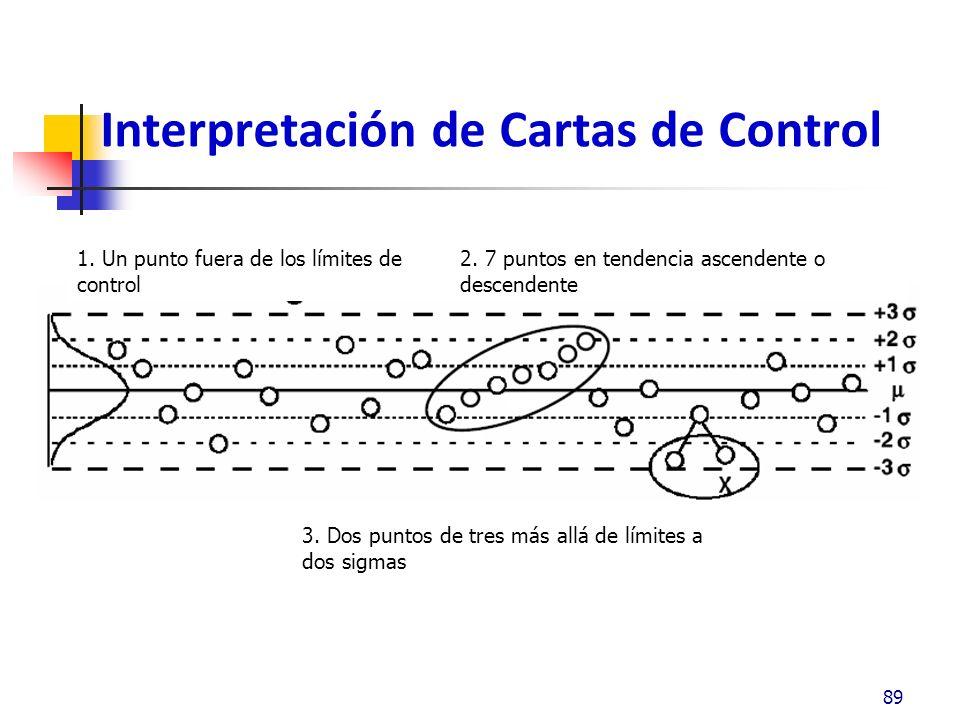 Interpretación de Cartas de Control 89 1.Un punto fuera de los límites de control 2.