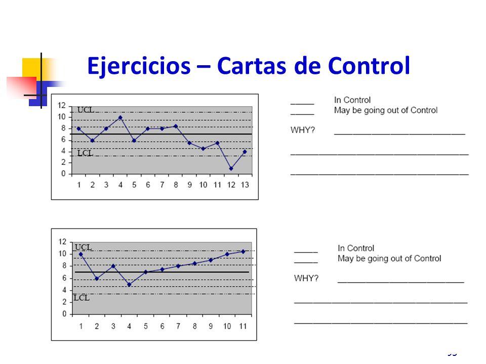 Ejercicios – Cartas de Control 95