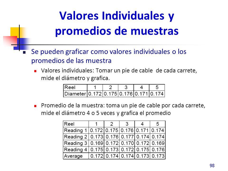 Valores Individuales y promedios de muestras Se pueden graficar como valores individuales o los promedios de las muestra Valores individuales: Tomar un pie de cable de cada carrete, mide el diámetro y grafica.