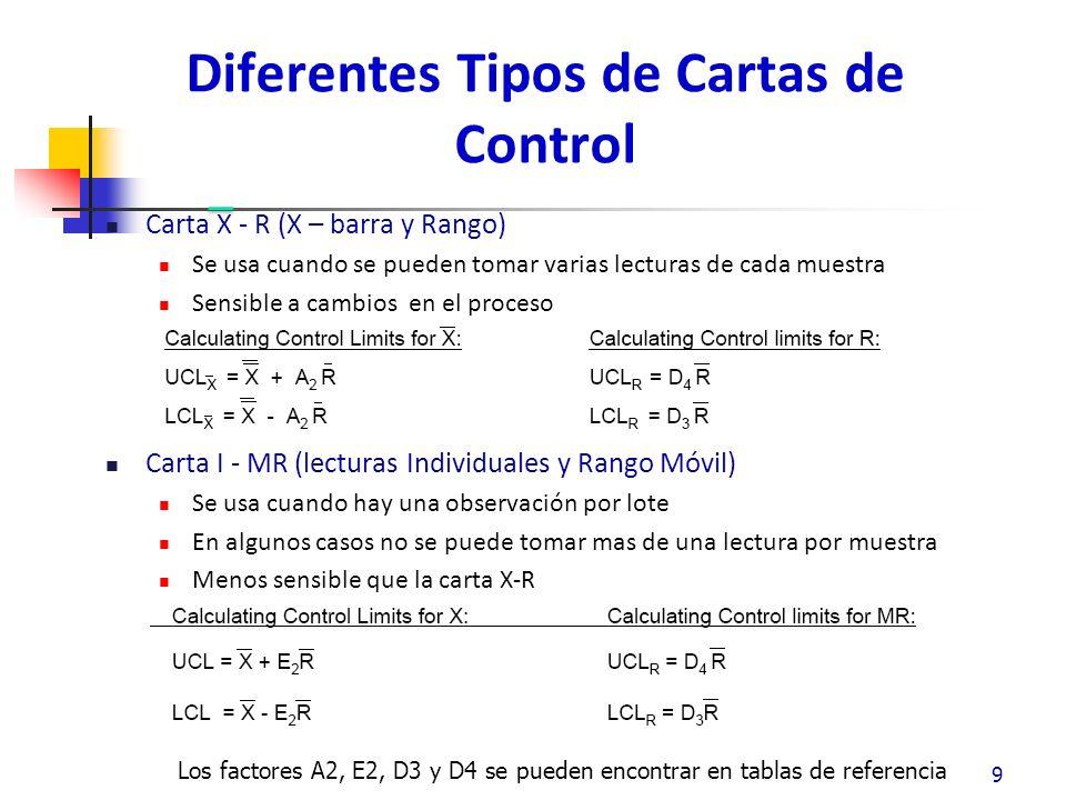Diferentes Tipos de Cartas de Control Carta X - R (X – barra y Rango) Se usa cuando se pueden tomar varias lecturas de cada muestra Sensible a cambios en el proceso Carta I - MR (lecturas Individuales y Rango Móvil) Se usa cuando hay una observación por lote En algunos casos no se puede tomar mas de una lectura por muestra Menos sensible que la carta X-R 99 Los factores A2, E2, D3 y D4 se pueden encontrar en tablas de referencia