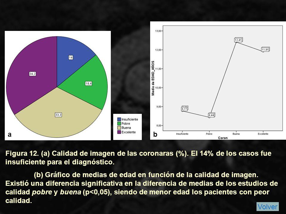 Figura 12.(a) Calidad de imagen de las coronaras (%).