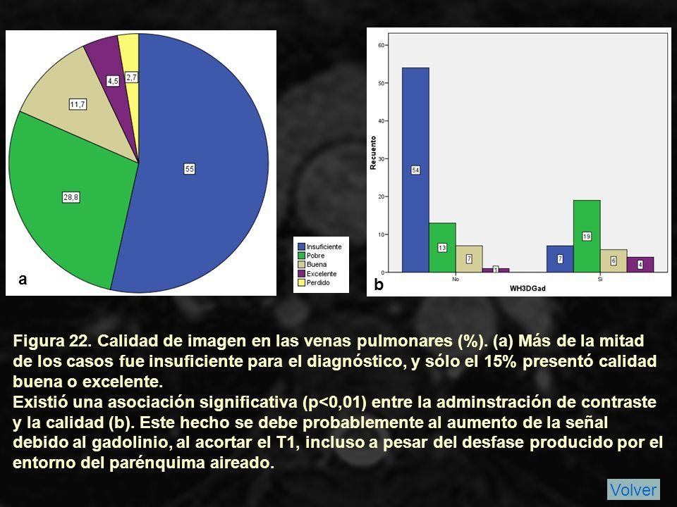 Figura 22.Calidad de imagen en las venas pulmonares (%).