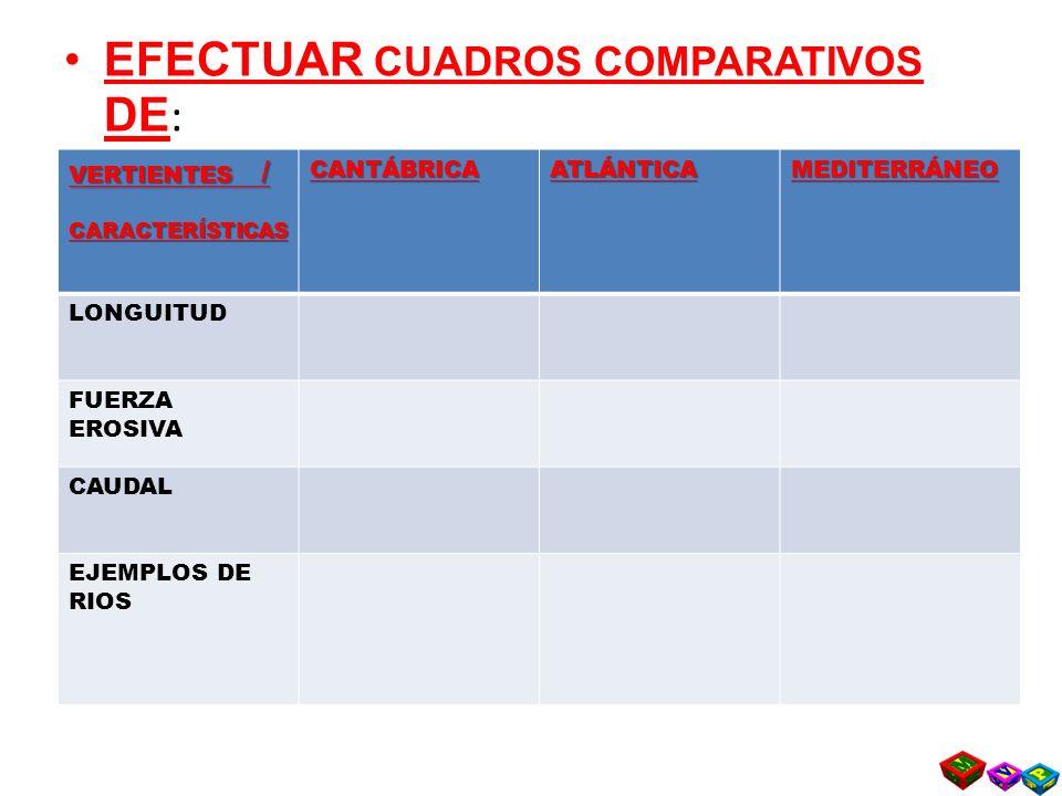 EFECTUAR CUADROS COMPARATIVOS DE : VERTIENTES HIDROGRÁFICAS VERTIENTES / CARACTERÍSTICASCANTÁBRICAATLÁNTICAMEDITERRÁNEO LONGUITUD FUERZA EROSIVA CAUDAL EJEMPLOS DE RIOS