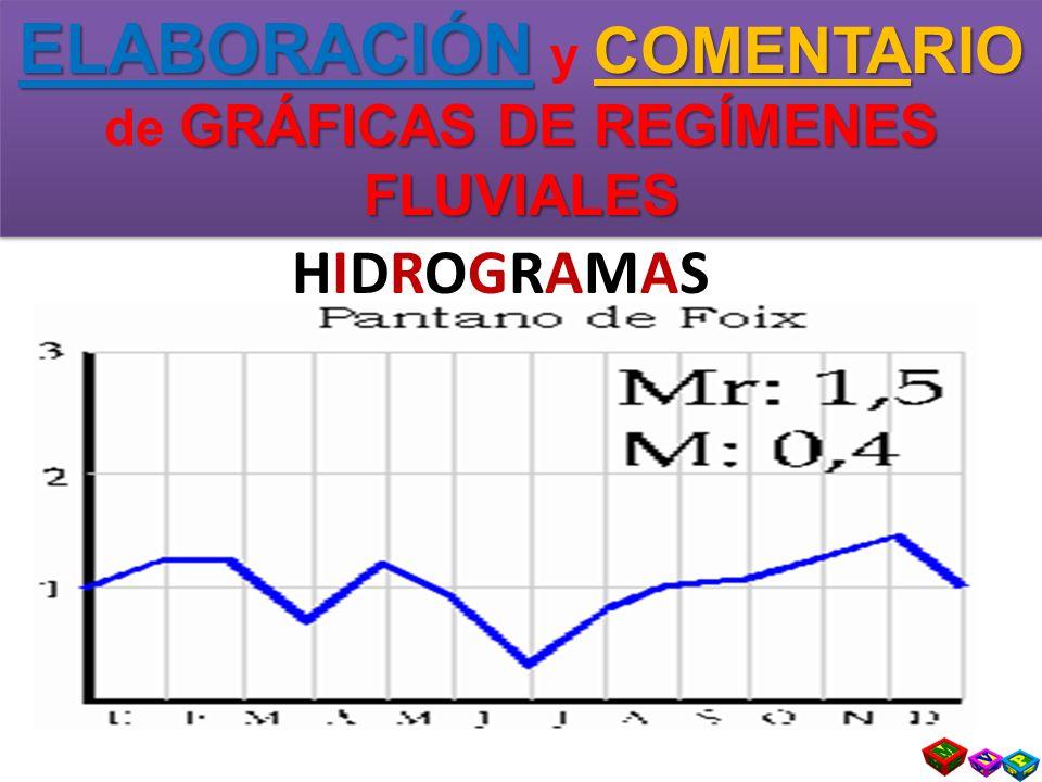ELABORACIÓN COMENTARIO GRÁFICAS DE REGÍMENES FLUVIALES ELABORACIÓN y COMENTARIO de GRÁFICAS DE REGÍMENES FLUVIALES HIDROGRAMAS