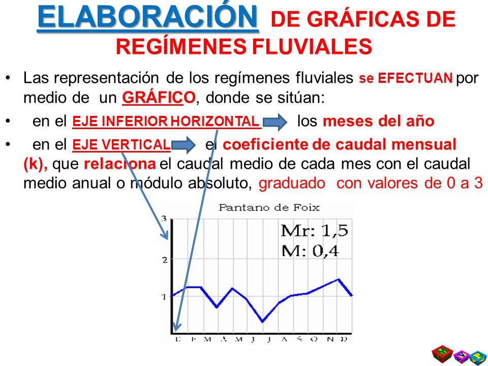 ELABORACIÓN ELABORACIÓN DE GRÁFICAS DE REGÍMENES FLUVIALES Las representación de los regímenes fluviales se EFECTUAN por medio de un GRÁFICO, donde se sitúan: en el EJE INFERIOR HORIZONTAL los meses del año en el EJE VERTICAL el coeficiente de caudal mensual (k), que relaciona el caudal medio de cada mes con el caudal medio anual o módulo absoluto, graduado con valores de 0 a 3