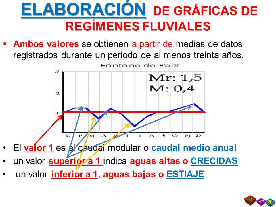 ELABORACIÓN ELABORACIÓN DE GRÁFICAS DE REGÍMENES FLUVIALES Ambos valores se obtienen a partir de medias de datos registrados durante un periodo de al menos treinta años.