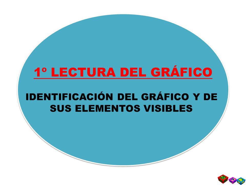 1º LECTURA DEL GRÁFICO IDENTIFICACIÓN DEL GRÁFICO Y DE SUS ELEMENTOS VISIBLES 1º LECTURA DEL GRÁFICO IDENTIFICACIÓN DEL GRÁFICO Y DE SUS ELEMENTOS VISIBLES
