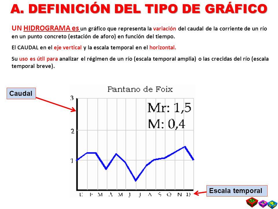 UN HIDROGRAMA es un gráfico que representa la variación del caudal de la corriente de un río en un punto concreto (estación de aforo) en función del tiempo.
