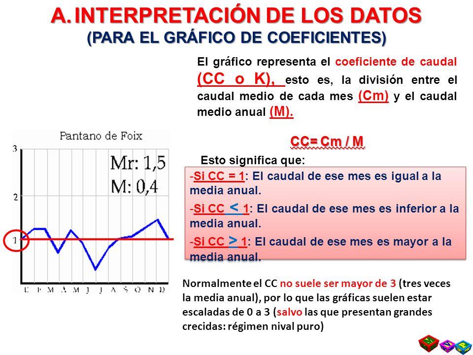 -Si CC = 1: El caudal de ese mes es igual a la media anual.