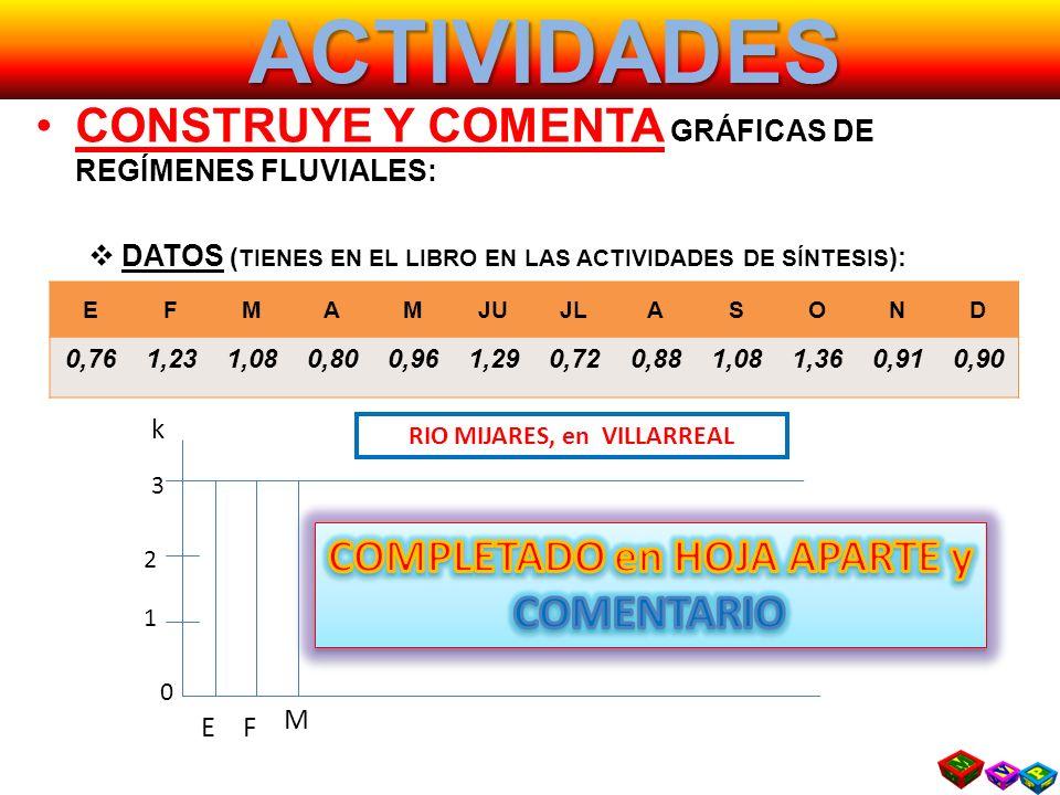 ACTIVIDADES CONSTRUYE Y COMENTA GRÁFICAS DE REGÍMENES FLUVIALES: DATOS ( TIENES EN EL LIBRO EN LAS ACTIVIDADES DE SÍNTESIS ): EFMAMJUJLASOND 0,761,231,080,800,961,290,720,881,081,360,910,90 3 2 1 k 0 RIO MIJARES, en VILLARREAL EF M