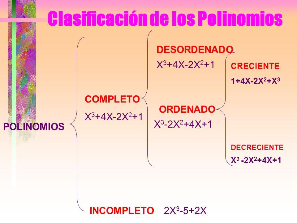 Clasificación de los Polinomios POLINOMIOS COMPLETO INCOMPLETO X 3 +4X-2X 2 +1,tiene todos los grados 2X 3 -5+2X,le falta algún grado DESORDENADO X 3