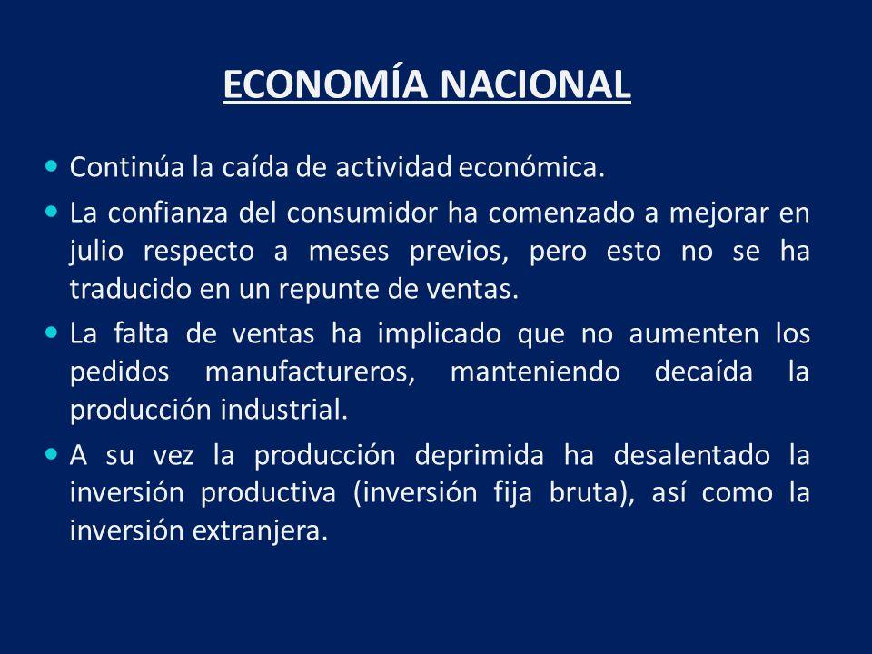 ECONOMÍA NACIONAL Continúa la caída de actividad económica.