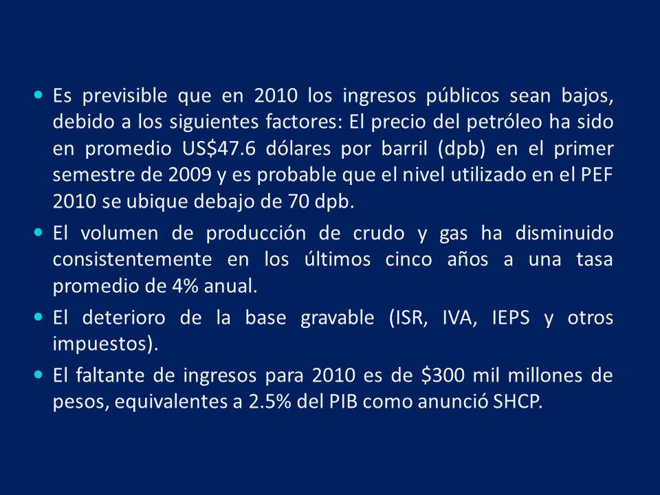 Es previsible que en 2010 los ingresos públicos sean bajos, debido a los siguientes factores: El precio del petróleo ha sido en promedio US$47.6 dólares por barril (dpb) en el primer semestre de 2009 y es probable que el nivel utilizado en el PEF 2010 se ubique debajo de 70 dpb.