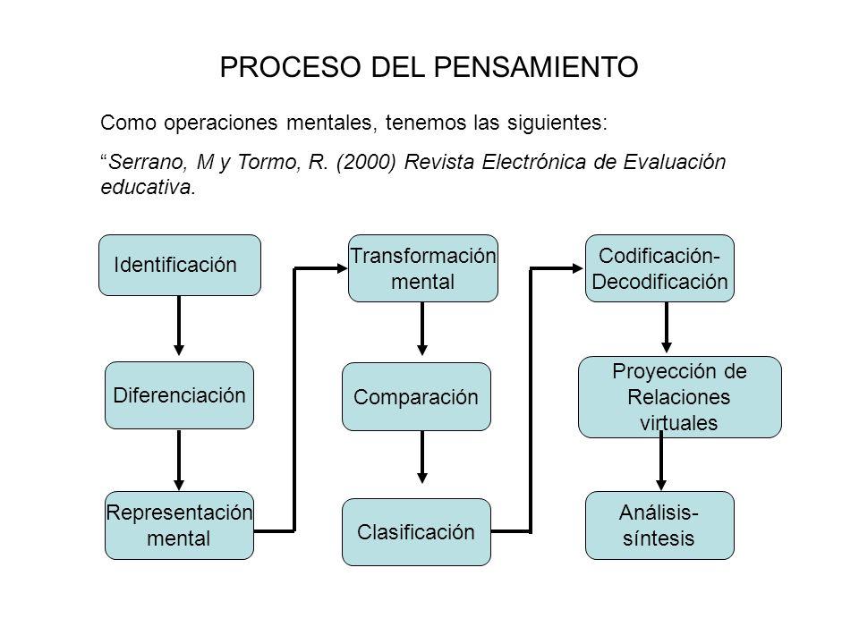 PROCESO DEL PENSAMIENTO Como operaciones mentales, tenemos las siguientes: Serrano, M y Tormo, R. (2000) Revista Electrónica de Evaluación educativa.
