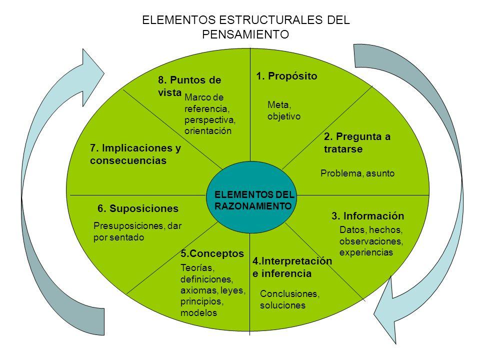 ELEMENTOS ESTRUCTURALES DEL PENSAMIENTO ELEMENTOS DEL RAZONAMIENTO 1. Propósito Meta, objetivo 2. Pregunta a tratarse Problema, asunto 3. Información
