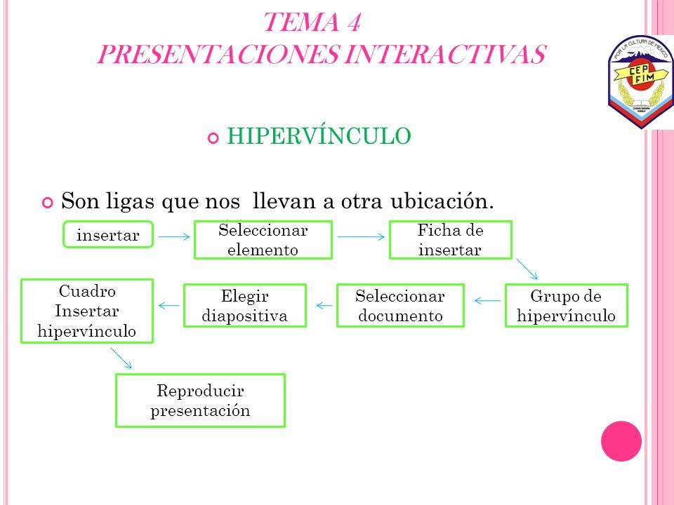 TEMA 4 PRESENTACIONES INTERACTIVAS HIPERVÍNCULO Son ligas que nos llevan a otra ubicación. insertar Seleccionar elemento Ficha de insertar Grupo de hi