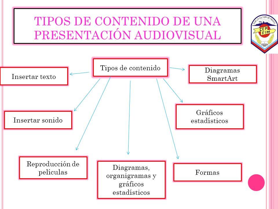 TIPOS DE CONTENIDO DE UNA PRESENTACIÓN AUDIOVISUAL Insertar texto Insertar sonido Reproducción de películas Diagramas, organigramas y gráficos estadís