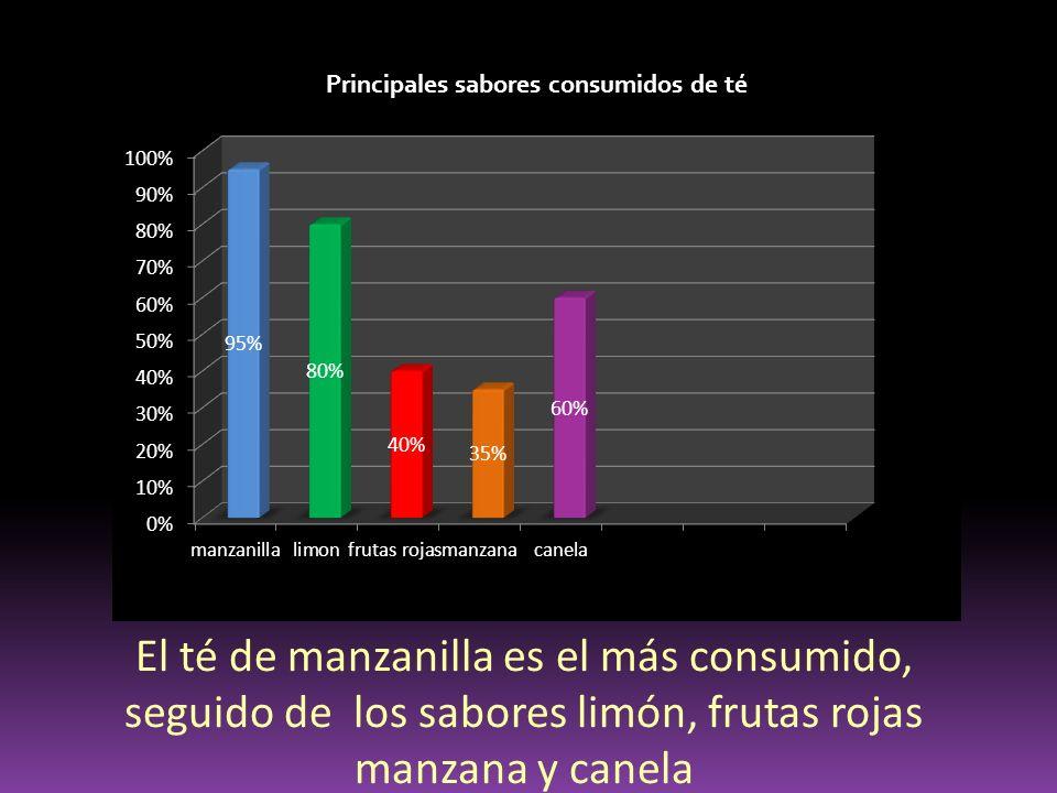 Principales sabores consumidos de té El té de manzanilla es el más consumido, seguido de los sabores limón, frutas rojas manzana y canela