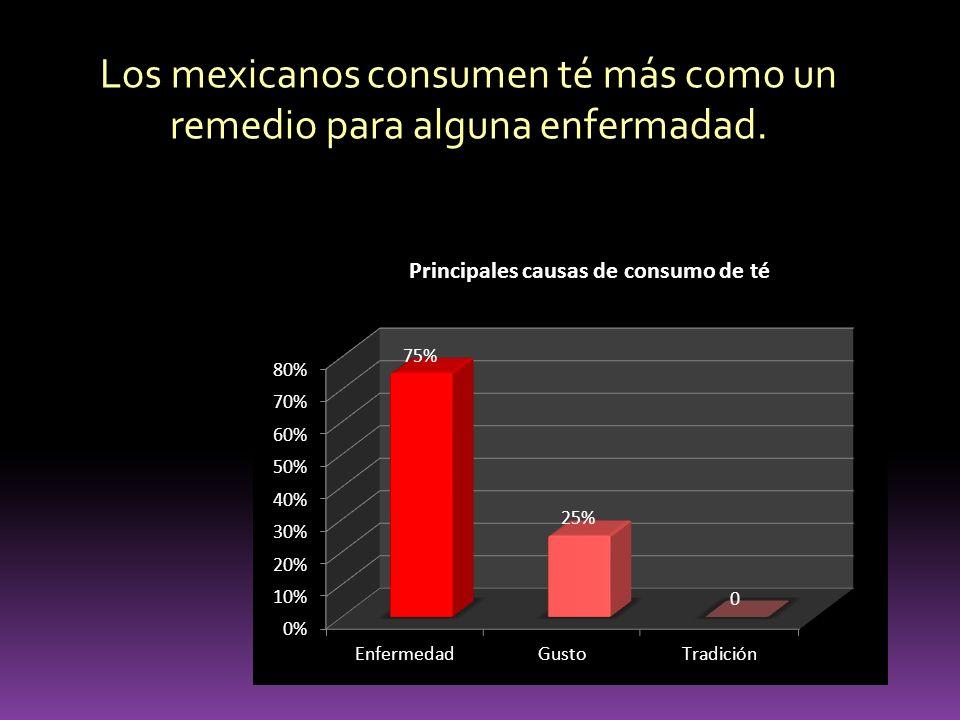 Los mexicanos consumen té más como un remedio para alguna enfermadad.