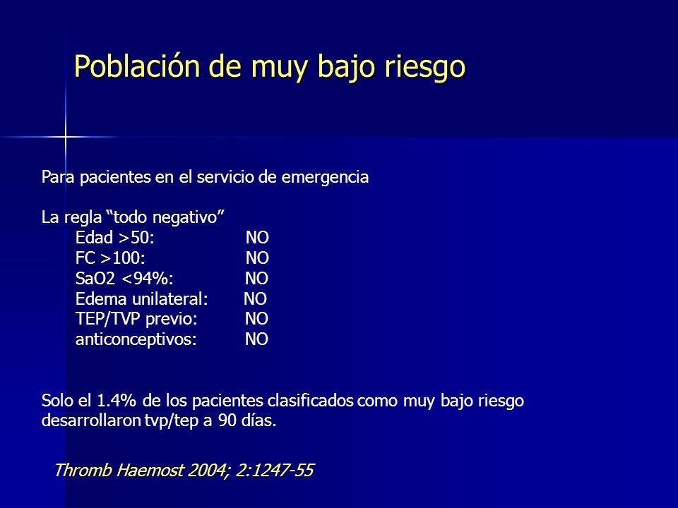 Para pacientes en el servicio de emergencia La regla todo negativo Edad >50: NO FC >100: NO SaO2 <94%: NO Edema unilateral: NO TEP/TVP previo:NO antic