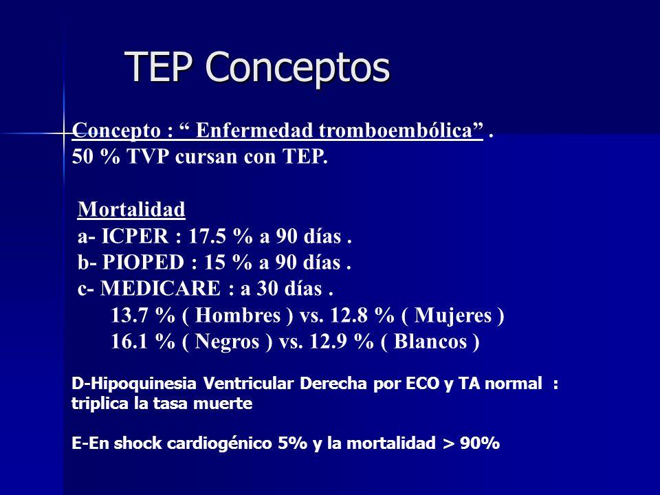 TEP Conceptos TEP Conceptos Concepto : Enfermedad tromboembólica. 50 % TVP cursan con TEP. Mortalidad a- ICPER : 17.5 % a 90 días. b- PIOPED : 15 % a