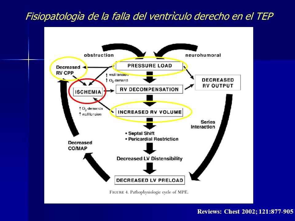 Reviews: Chest 2002; 121:877-905 Fisiopatologìa de la falla del ventrìculo derecho en el TEP