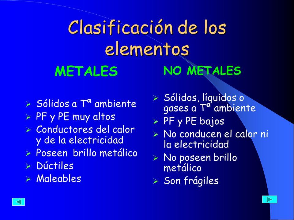 Clasificación de los elementos METALES Sólidos a Tª ambiente PF y PE muy altos Conductores del calor y de la electricidad Poseen brillo metálico Dúcti