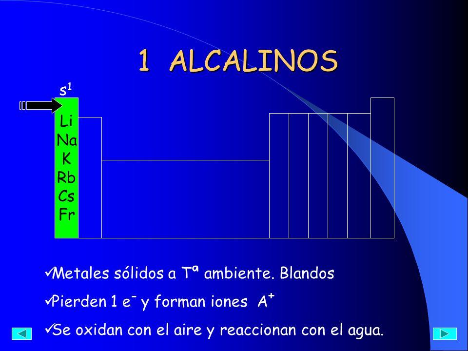 1 ALCALINOS 1 ALCALINOS Li Na K Rb Cs Fr Metales sólidos a Tª ambiente. Blandos Pierden 1 e - y forman iones A + Se oxidan con el aire y reaccionan co